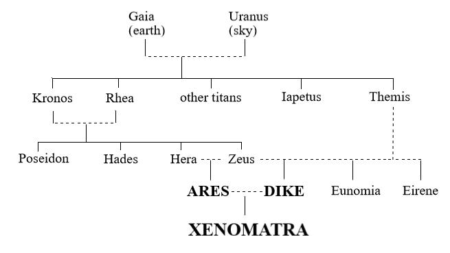 XenomatraTree